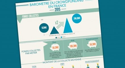 Le crowdfunding au secours des associations